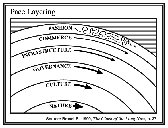 Pace layering brand